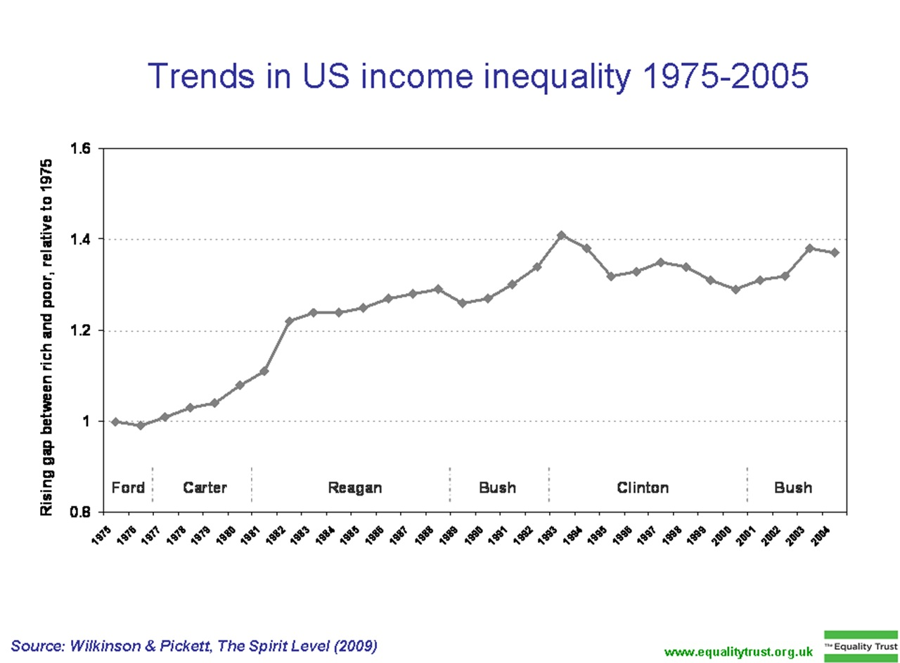 Filetrends in us income inequality 1975 2005g wikimedia commons filetrends in us income inequality 1975 2005g pooptronica