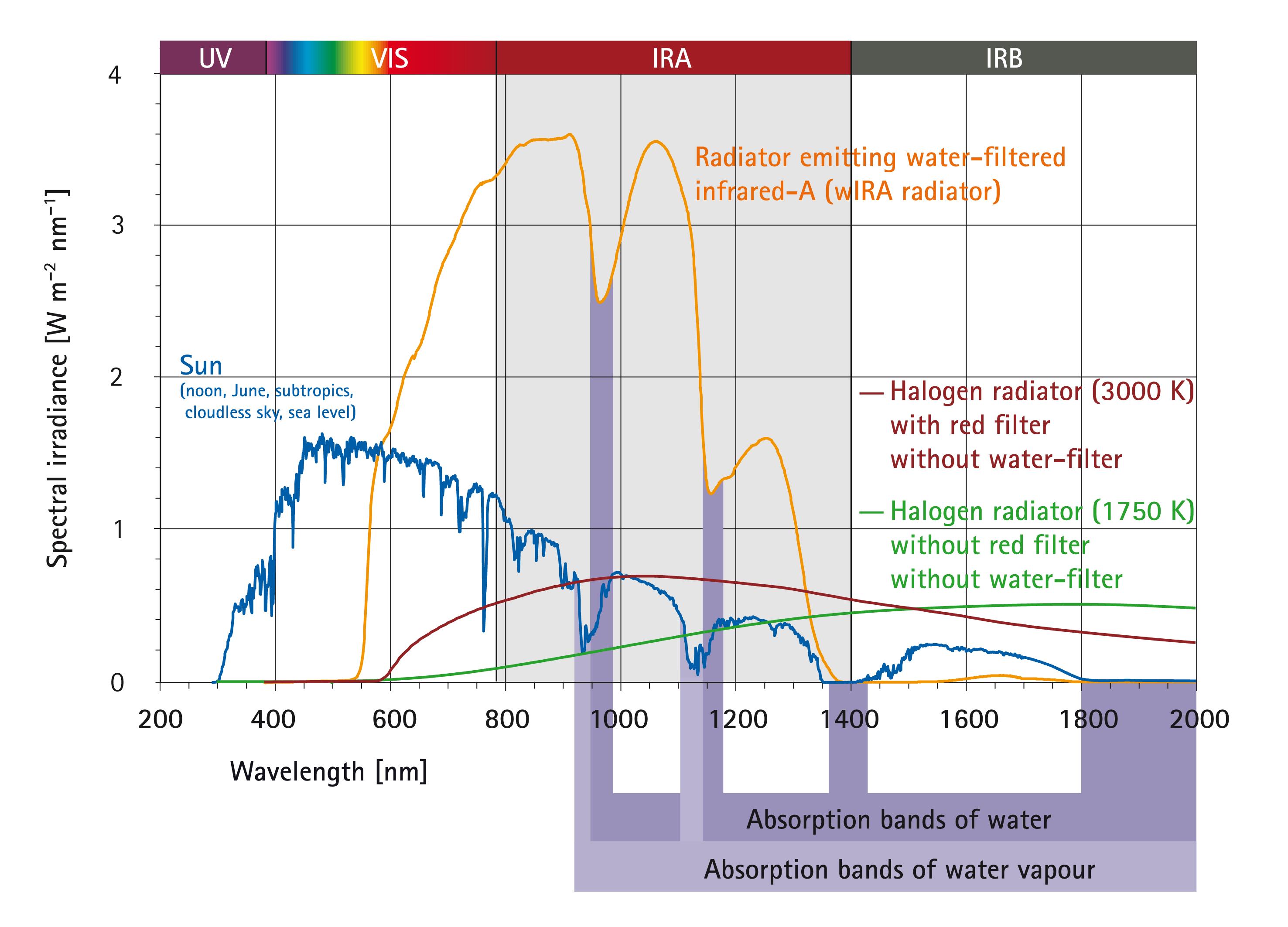 WIRA-Wiki-GH-017E-en-Spectra-wIRA-sun-halogen-radiators.png