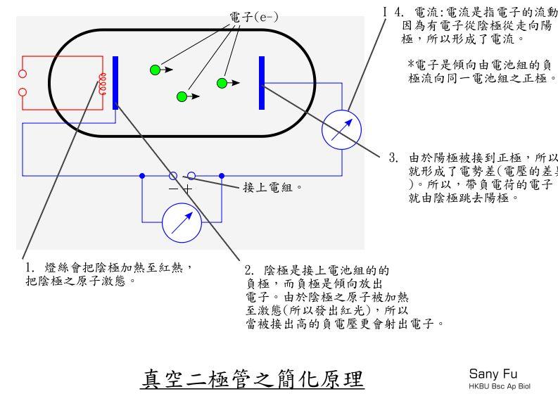 File:真空二極管之原理.jpg