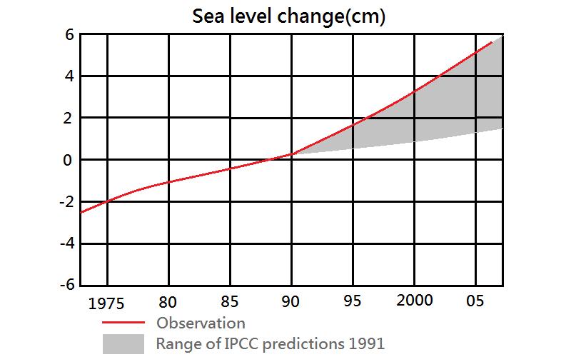 Sea Level Rise, 1975-2005