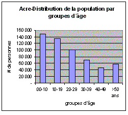 Acre-Population.png