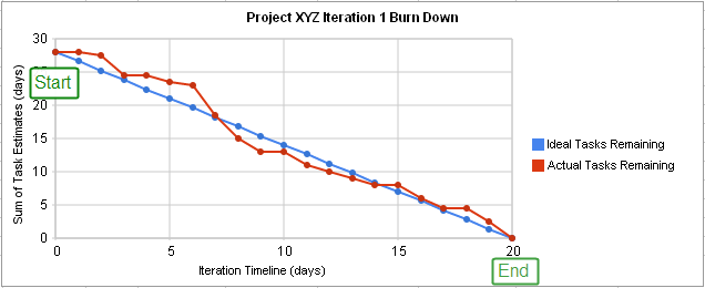 Captivating Reading Burn Down Charts[edit] Regard To Project Burndown Chart Template