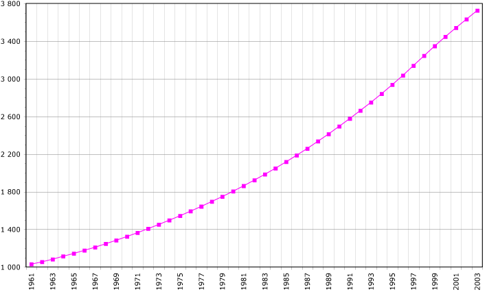 http://upload.wikimedia.org/wikipedia/commons/8/8c/Congo-Rep-demography.png