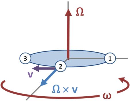 File:Coriolis force.PNG