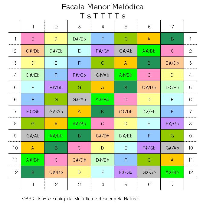 EscalaMenorMelodica.png