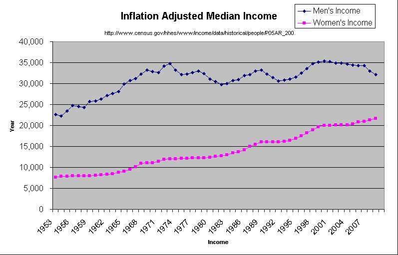 talk median income