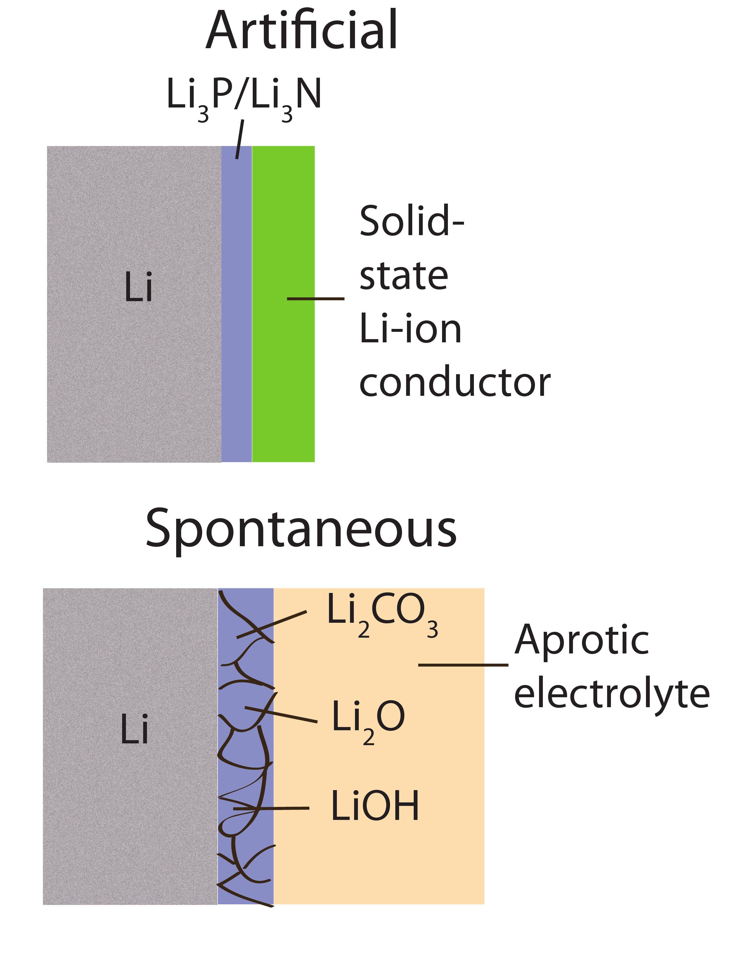 Lithium Solid Liquid Gas Room Temperature