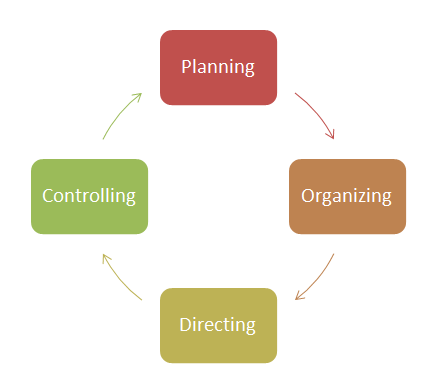Management process from wikimedia commons