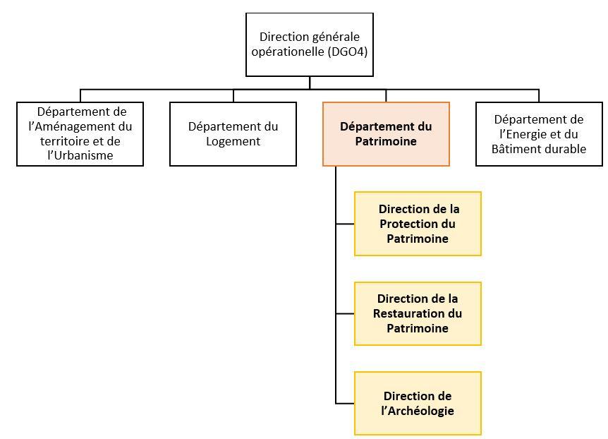 Organigramme Maison De Retraite Villa Jean Dominique