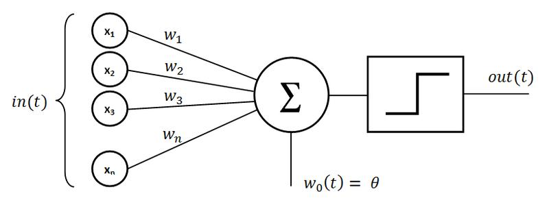 Perceptron Wikipedia