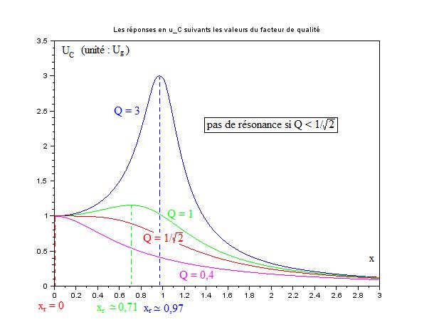 R L C série - courbes de la tension efficace aux bornes de C en fonction de la fréquence