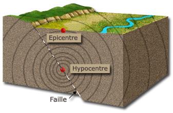 Fichier:Séisme-Épicentre-Hypocentre-Faille tectonique.jpg
