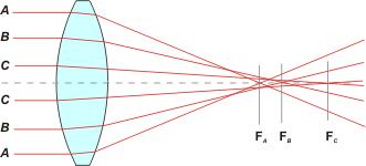 Spherical aberration 3
