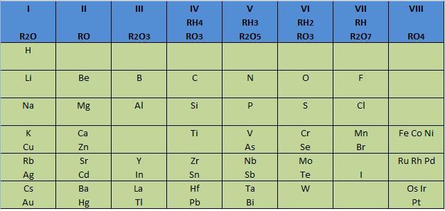 Tabla peridica de los elementos wikiwand tabla de mendelyev publicada en 1872 en ella deja casillas libres para los elementos por urtaz Choice Image