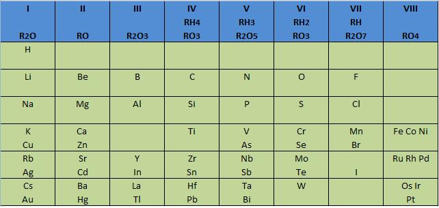 Archivo:Tabla Periódica Mendeleiev.jpg