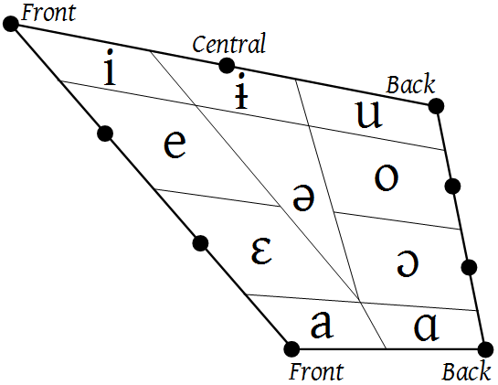 Vowel Wikipedia
