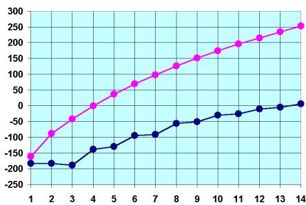 Diagramm der Schmelz- und Siedetemperaturen von Alkanen