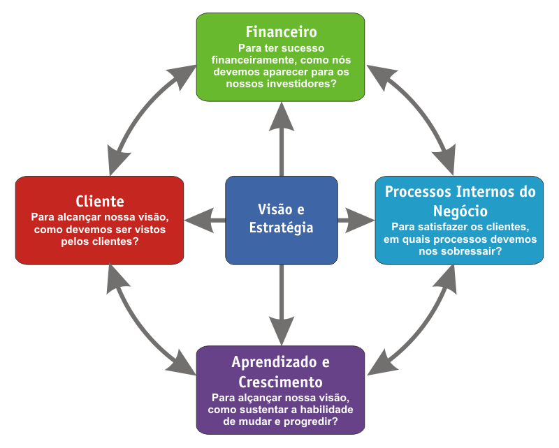 Balanced scorecard wikip dia a enciclop dia livre for Oficina virtual sistema red