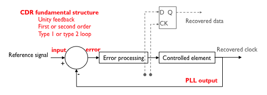 CDR basic architecture 2.png