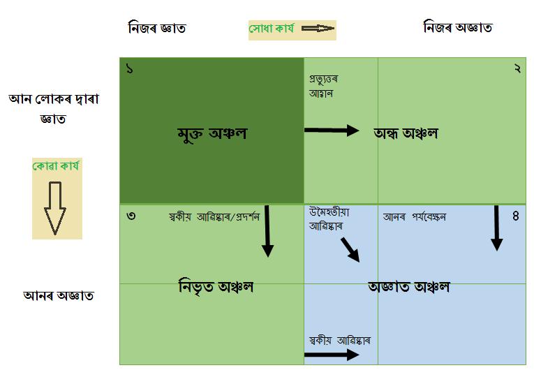 Filecomplete Johari Window Modelpng Wikimedia Commons