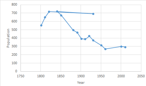 File:Cratfield population time series 1801-2011.png