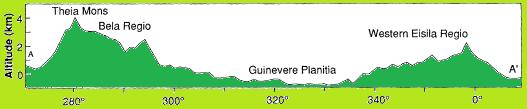 guinevere planitia wikipedia