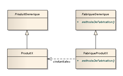 Design pattern fabrique.png