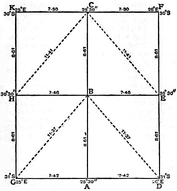 EB1911 - Map Projections- Fig. 27.—Plane Table Graticule, dimensions in inches, for a scale of 4 in. to 1 m.jpg