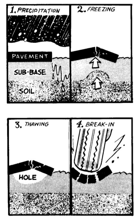 Pothole - Wikipedia