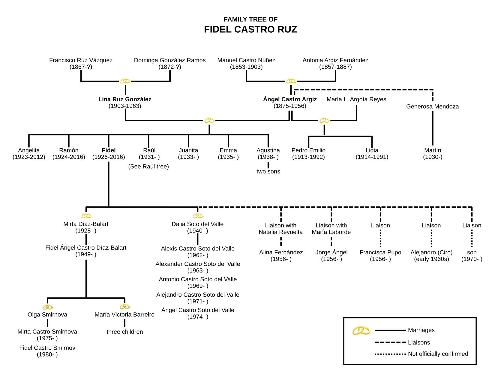 20 Generation Pedigree Chart: Family Tree of Fidel Castro.jpg - Wikimedia Commons,Chart
