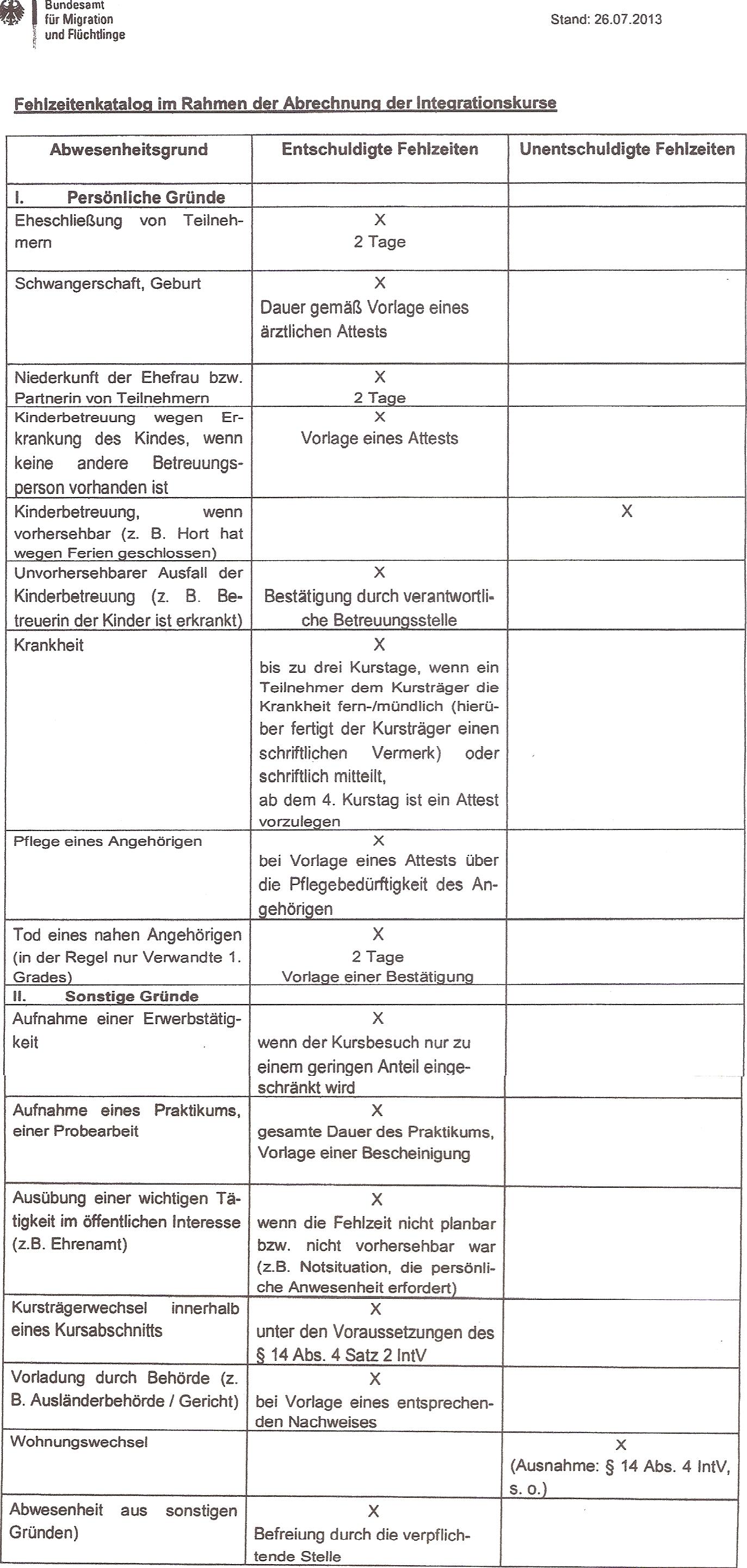 Wunderbar Bund Vorlage Fotos - Entry Level Resume Vorlagen Sammlung ...