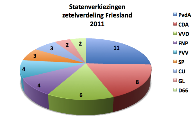 http://upload.wikimedia.org/wikipedia/commons/8/8d/Friesland_verkiezingen_2011.png
