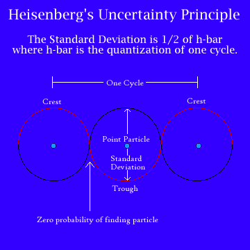 Rikcha Heisenberg s Uncertainty Principle Graph pngWerner Heisenberg Atomic Model