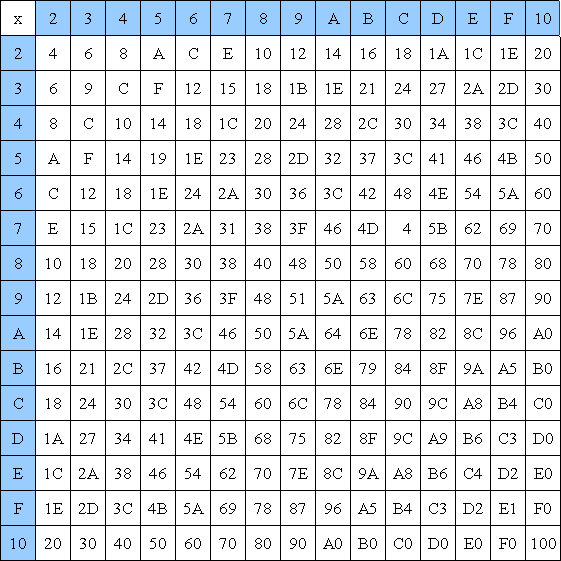 Multiplication table 1 100 new calendar template site for Table multiplication