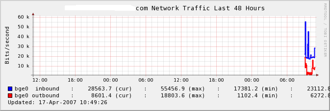 A trending of bge0 network traffic without wrsmd* intefaces.