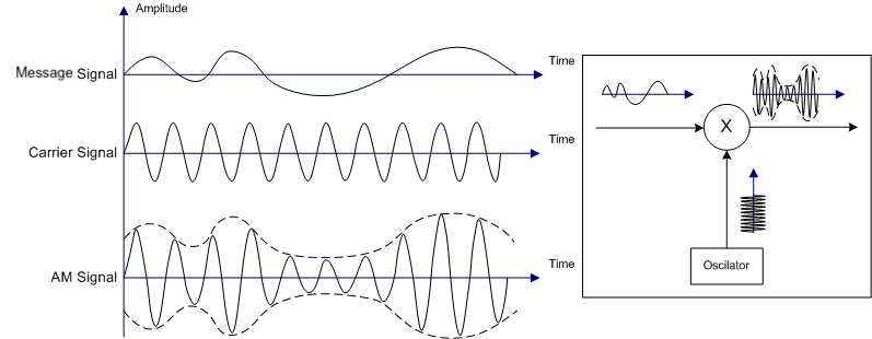 Amplitude modulation is a type ofmodulation where the amplitude of the    Quadrature Amplitude Modulation Block Diagram