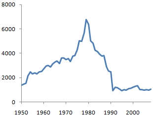 GNP per capita in Iraq from 1950 to 2008. Iraq GDP per capita 1950-2008.png