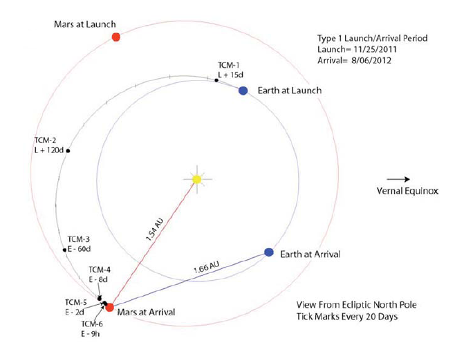 File:MSL Interplanetary Trajectory 25 nov 2011.png ...