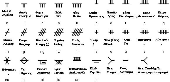 Αλφάβητο Όγκχαμ - Βικιπαίδεια