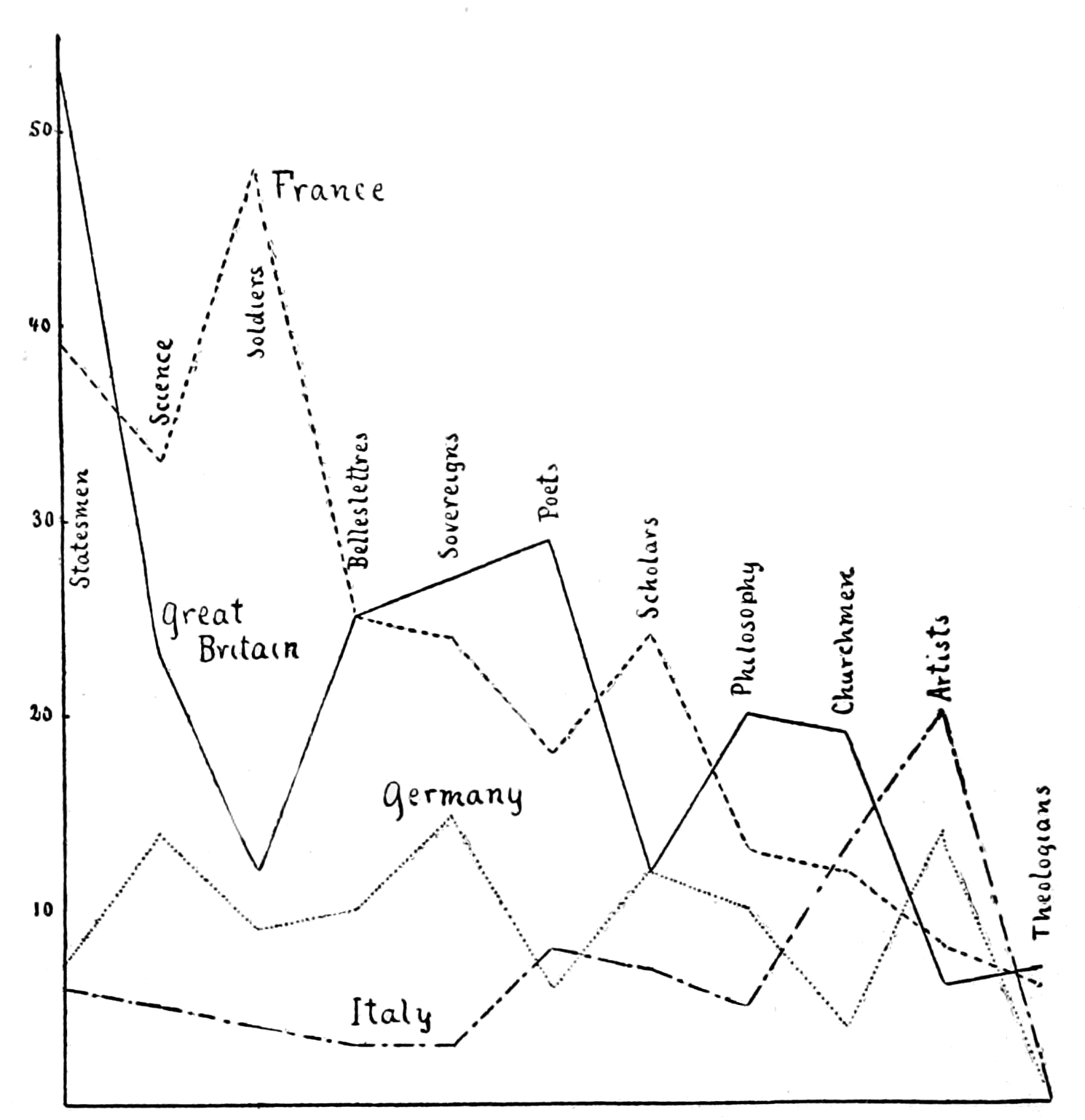 PSM V62 D381 Statistical curves of human accomplishments by nationality.png
