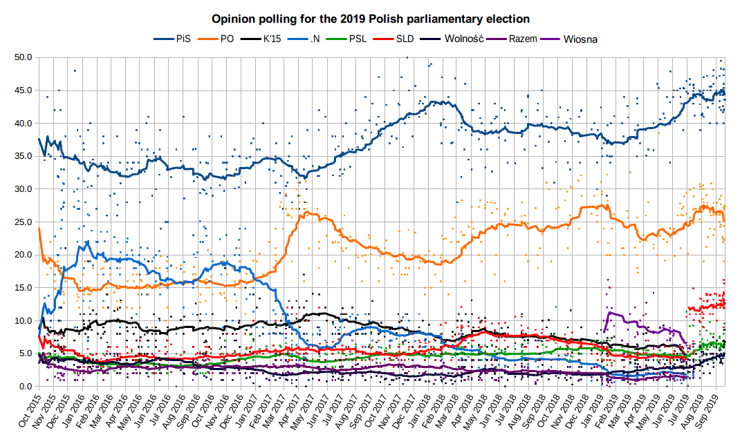 Polish Opinion Polling for the 2019 Election.png