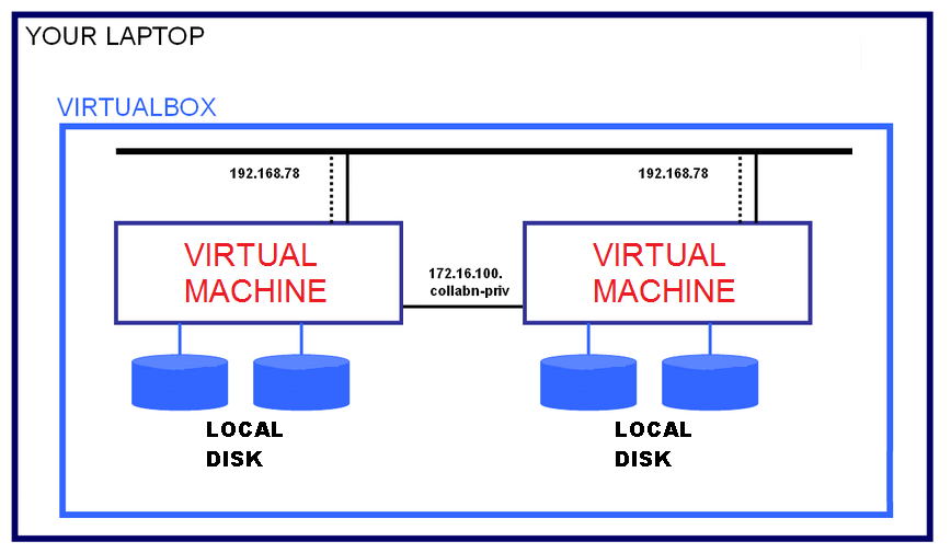 Setup Site To Site Vpn Between Aws And Vcloud Director also Sql Server Dba Interview Questions Answers Sql Server Cluster 2 as well Cgnm 2250 in addition Roku With Raspberry Pi Vpn Appliance together with RAC Attack Automation. on home network setup diagram