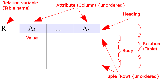 File:Relational model concepts.png - Wikipedia, the free encyclopedia