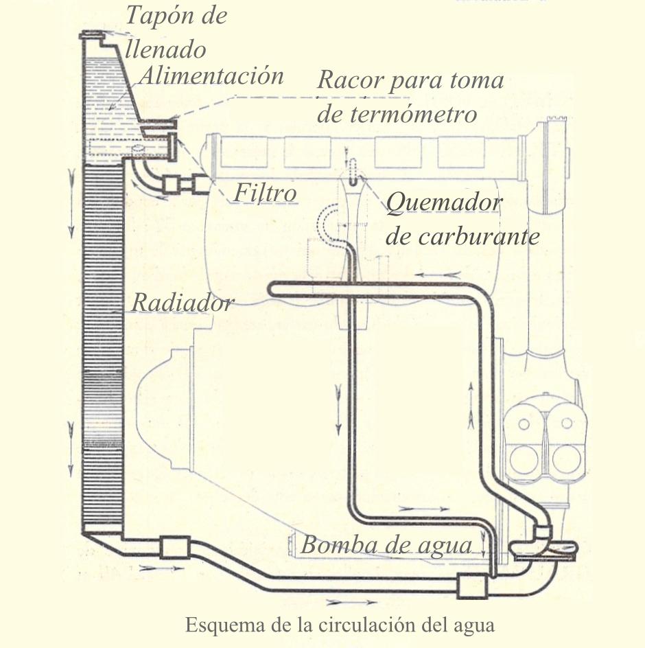 Sistema de refrigeracion por agua
