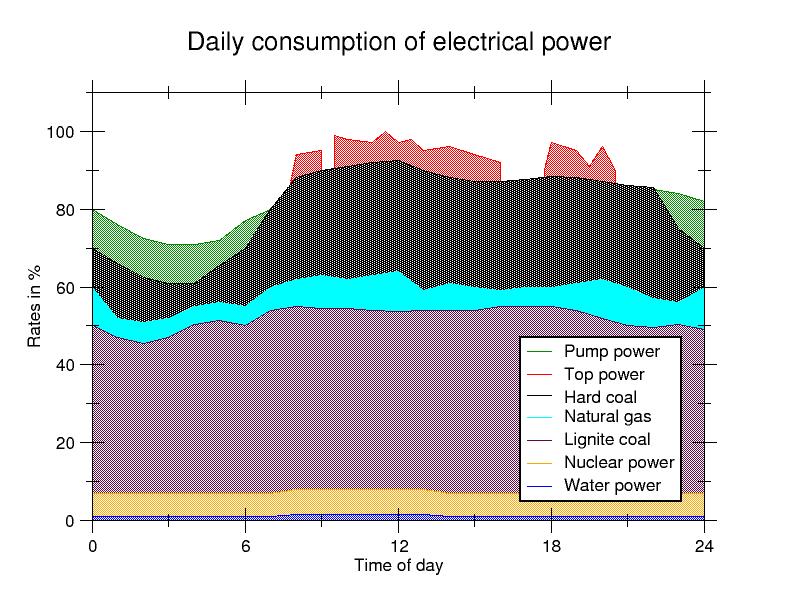 Electricity Market Wikipedia