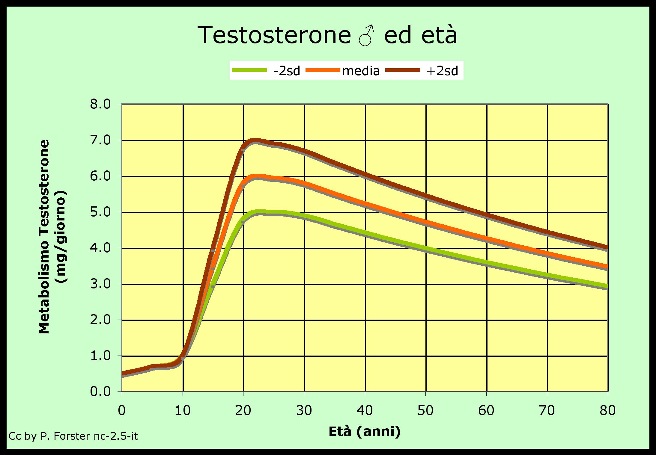 Risultati immagini per testosterone livelli età
