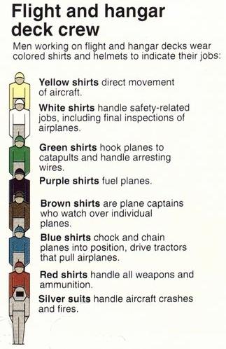 File:US Navy flight deck and hangar crew colours jpg