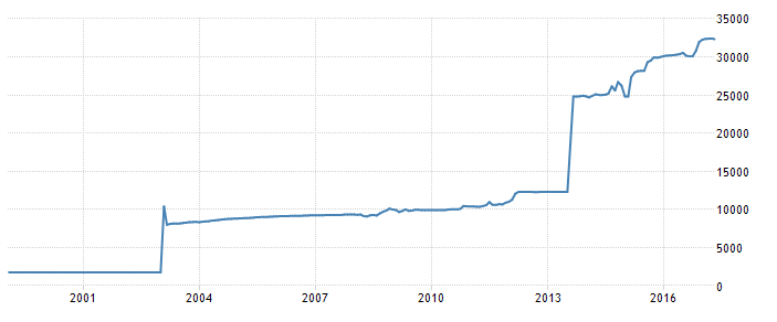 Us Dollar Iranian Rial Official Exchange Rate Graph 2000 2017
