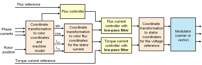 file:vector control (motor) block diagram jpg