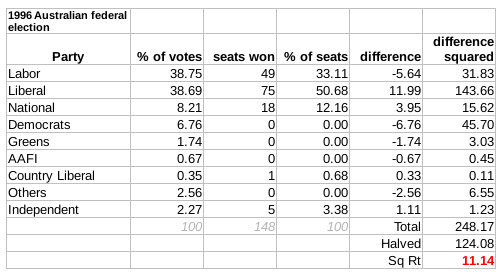 The Gallagher Index result: 11.14 1996 Election Australia Gallagher Index.png
